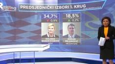 HRejting: Rang lista potencijalnih predsjedničkih kandidata